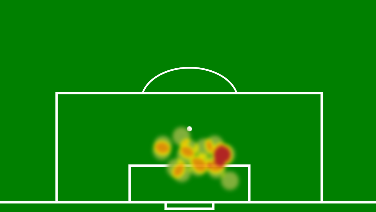 FCKMålPåHoved1213Heatmap