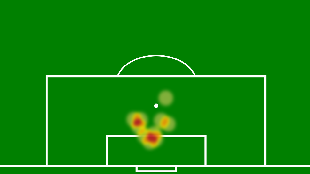 FCKMålPåHoved1314Heatmap